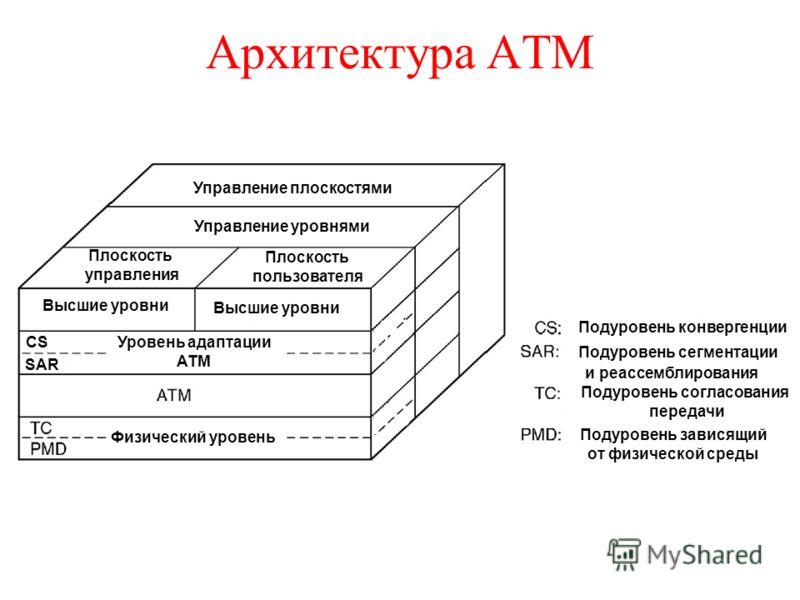Архитектура ATM Управление плоскостями Управление уровнями Плоскость управления Плоскость пользователя Высшие уровни Уровень адаптации ATM Физический уровень Подуровень конвергенции Подуровень сегментации и реассемблирования Высшие уровни CS SAR Поду