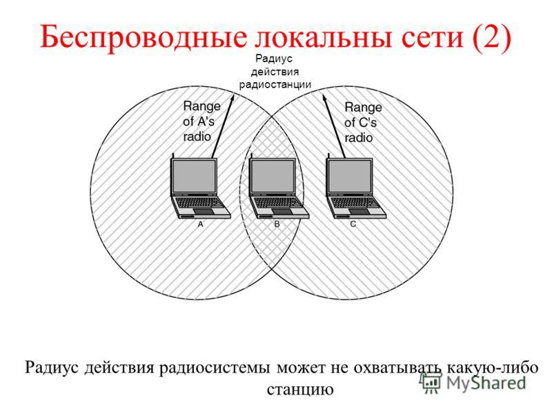 Беспроводные локальны сети (2) Радиус действия радиосистемы может не охватывать какую-либо станцию Радиус действия радиостанции