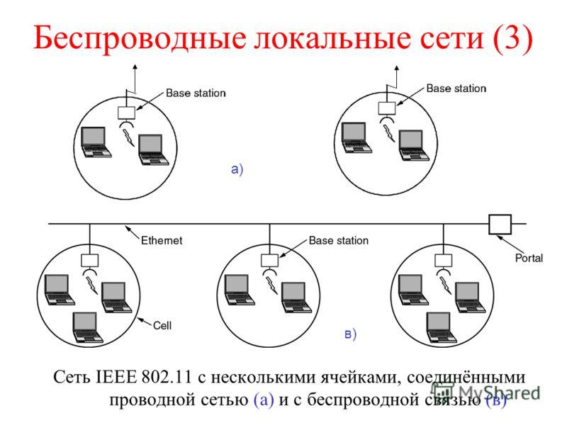 Беспроводные локальные сети (3) Сеть IEEE 802.11 с несколькими ячейками, соединёнными проводной сетью (а) и с беспроводной связью (в) а) в)