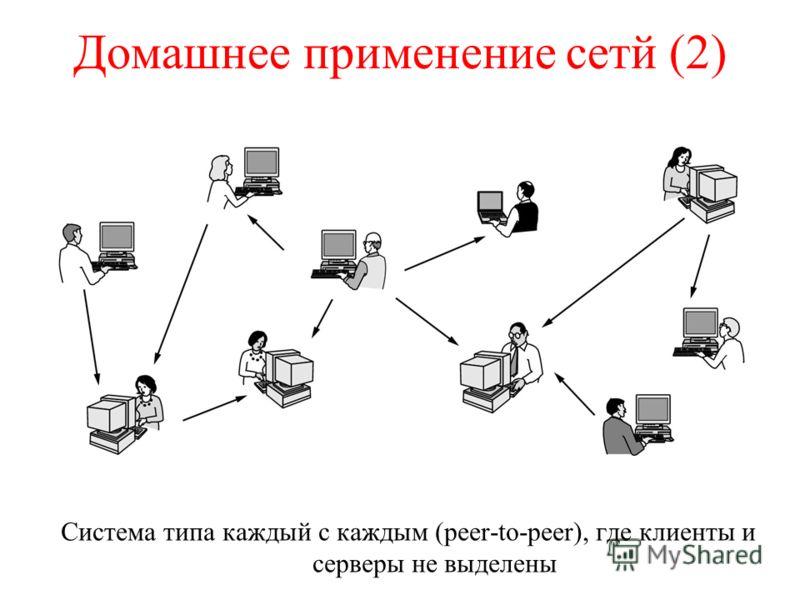 Домашнее применение сетй (2) Система типа каждый с каждым (peer-to-peer), где клиенты и серверы не выделены
