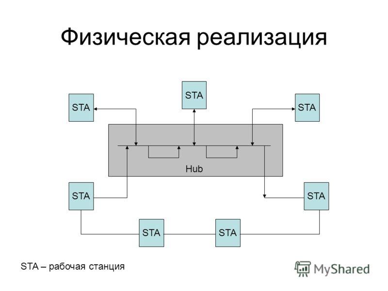 Физическая реализация STA Hub STA – рабочая станция