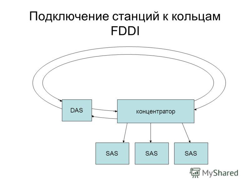 Подключение станций к кольцам FDDI DAS концентратор SAS