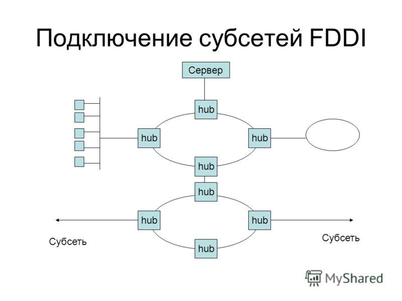 Подключение субсетей FDDI hub Сервер Субсеть