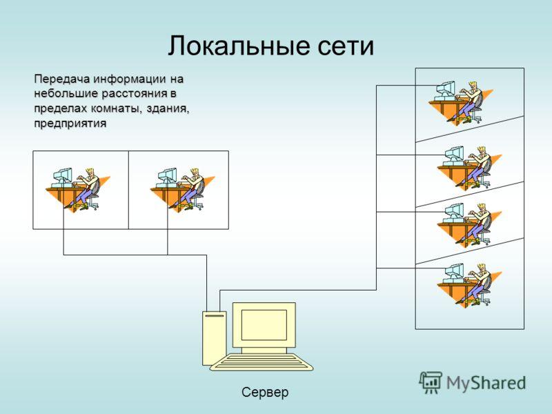 Локальные сети Передача информации на небольшие расстояния в пределах комнаты, здания, предприятия Сервер