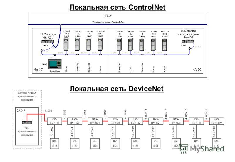 Локальная сеть ControlNet Локальная сеть DeviceNet