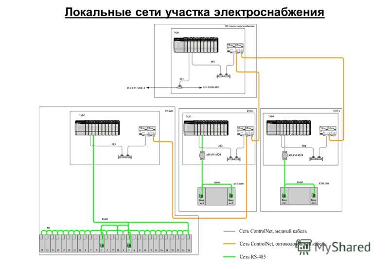 Локальные сети участка электроснабжения