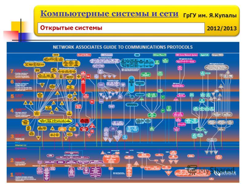 ГрГУ им. Я.Купалы 2012/2013 Компьютерные системы и сети Открытые системы