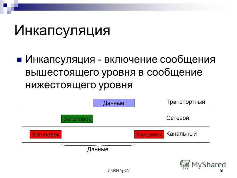 ИМКН УрФУ8 Инкапсуляция Инкапсуляция - включение сообщения вышестоящего уровня в сообщение нижестоящего уровня Транспортный Канальный Данные Заголовок Сетевой ЗаголовокКонцевик Данные