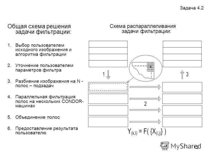 12 Общая схема решения задачи фильтрации: 1.Выбор пользователем исходного изображения и алгоритма фильтрации 2.Уточнение пользователем параметров фильтра 3.Разбиение изображения на N - полос – подзадач 4.Параллельная фильтрация полос на нескольких CO