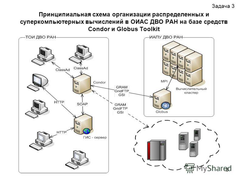 8 Принципиальная схема организации распределенных и суперкомпьютерных вычислений в ОИАС ДВО РАН на базе средств Condor и Globus Toolkit Задача 3