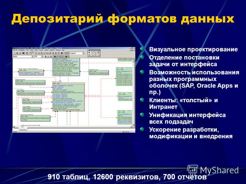 Депозитарий форматов данных Визуальное проектирование Отделение постановки задачи от интерфейса Возможность использования разных программных оболочек (SAP, Oracle Apps и пр.) Клиенты: «толстый» и Интранет Унификация интерфейса всех подзадач Ускорение