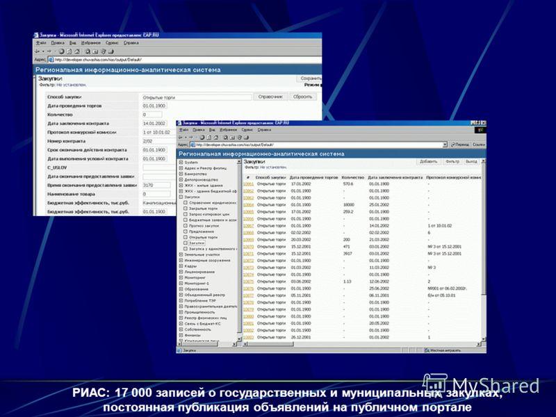 РИАС: 17 000 записей о государственных и муниципальных закупках, постоянная публикация объявлений на публичном портале