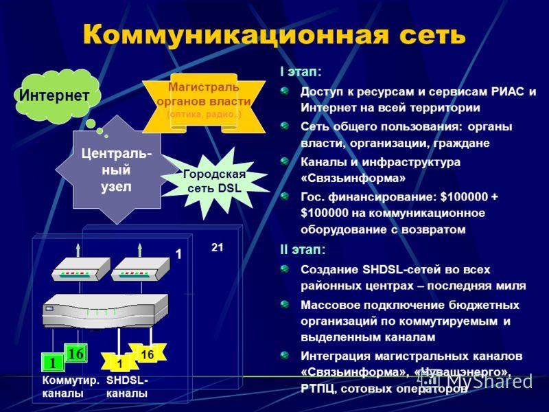 Коммуникационная сеть I этап: Доступ к ресурсам и сервисам РИАС и Интернет на всей территории Сеть общего пользования: органы власти, организации, граждане Каналы и инфраструктура «Связьинформа» Гос. финансирование: $100000 + $100000 на коммуникацион
