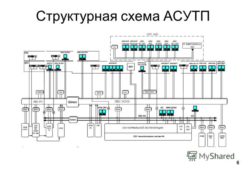 Структурная схема АСУТП 6