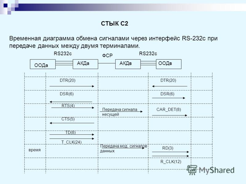 СТЫК С2 Временная диаграмма обмена сигналами через интерфейс RS-232c при передаче данных между двумя терминалами. RS232c ООДа АКДаАКДв ФСР ООДв RS232c DTR(20) DSR(6) CAR_DET(8) RTS(4) Передача сигнала несущей CTS(5) TD(8) Передача мод. сигналов данны