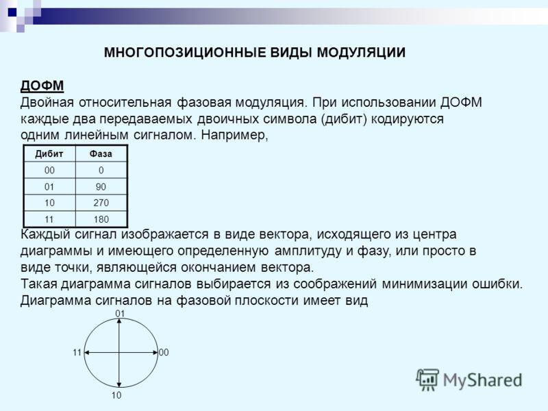 МНОГОПОЗИЦИОННЫЕ ВИДЫ МОДУЛЯЦИИ ДОФМ Двойная относительная фазовая модуляция. При использовании ДОФМ каждые два передаваемых двоичных символа (дибит) кодируются одним линейным сигналом. Например, ДибитФаза 000 0190 10270 11180 Каждый сигнал изображае