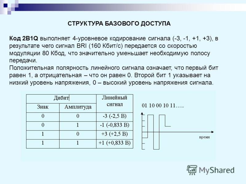 СТРУКТУРА БАЗОВОГО ДОСТУПА Код 2B1Q выполняет 4-уровневое кодирование сигнала (-3, -1, +1, +3), в результате чего сигнал BRI (160 Кбит/с) передается со скоростью модуляции 80 Кбод, что значительно уменьшает необходимую полосу передачи. Положительная