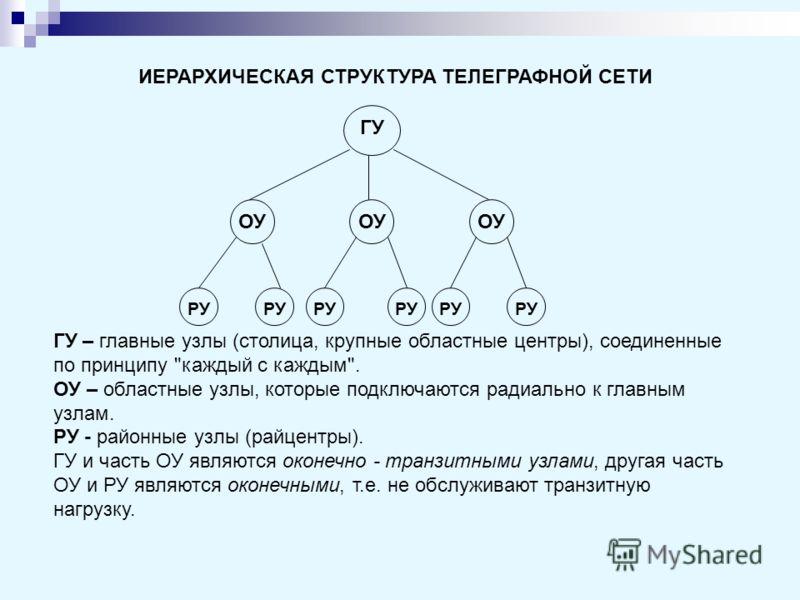 ИЕРАРХИЧЕСКАЯ СТРУКТУРА ТЕЛЕГРАФНОЙ СЕТИ ГУ – главные узлы (столица, крупные областные центры), соединенные по принципу
