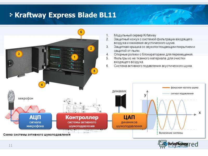 11 Kraftway Express Blade BL11 Схема системы активного шумоподавления 1.Модульный сервер Krfatway 2.Защитный кожух с системой фильтрации входящего воздуха и снижения акустического шума. 3.Защитная крышка со звукопоглощающим покрытием и защитой от пыл
