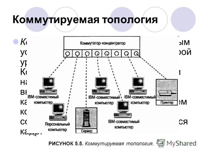 Коммутируемая топология Коммутатор является многопортовым устройством канального уровня (второй уровень справочной модели OSI). Коммутатор «изучает» МАС-адреса и накапливает данные о них во внутренней таблице. Между автором кадра и предполагаемым пол
