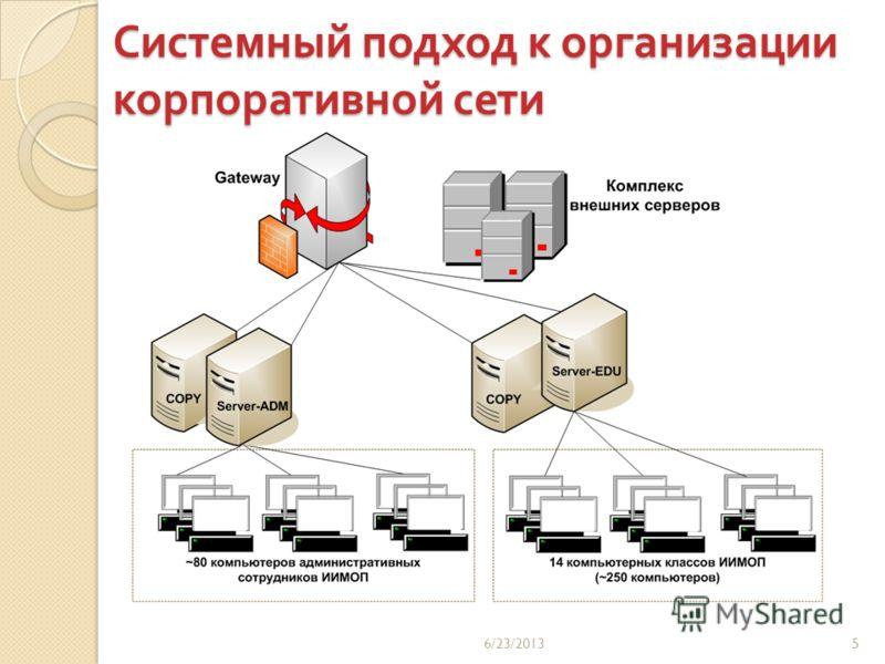 Системный подход к организации корпоративной сети 6/23/20135