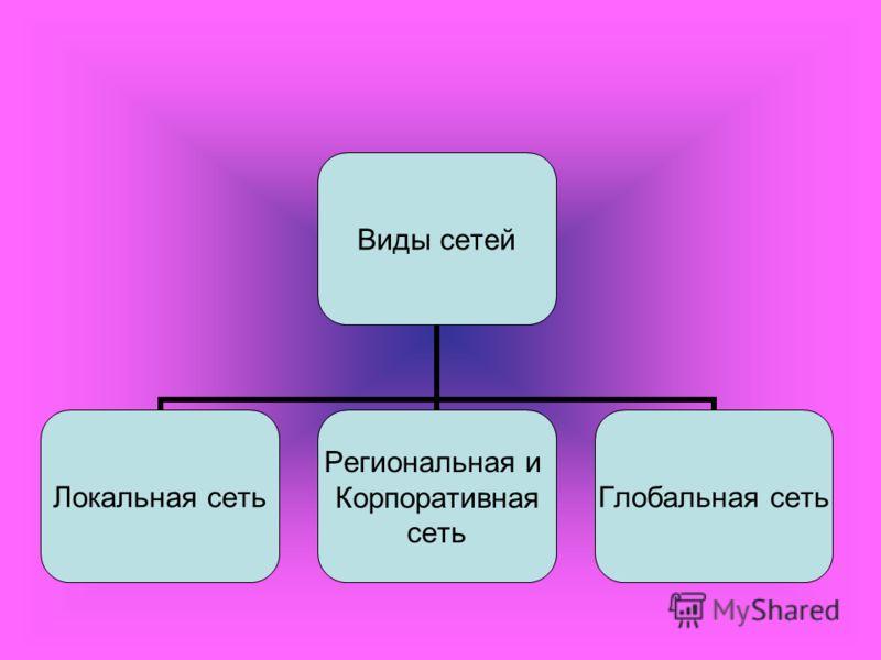 Виды Виды сетей Локальная сеть Региональная и Корпоративная сеть Глобальная сеть
