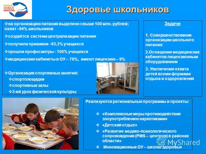 Здоровье школьников на организацию питания выделено свыше 100 млн. рублей; охват - 94% школьников создаётся система централизации питания получили прививки - 83,3% учащихся прошли профосмотры - 100% учащихся медицинские кабинеты в ОУ – 78%, имеют лиц