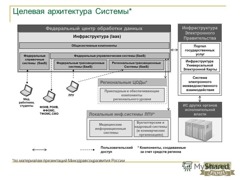 Целевая архитектура Системы* *по материалам презентаций Минздравсоцразвития России