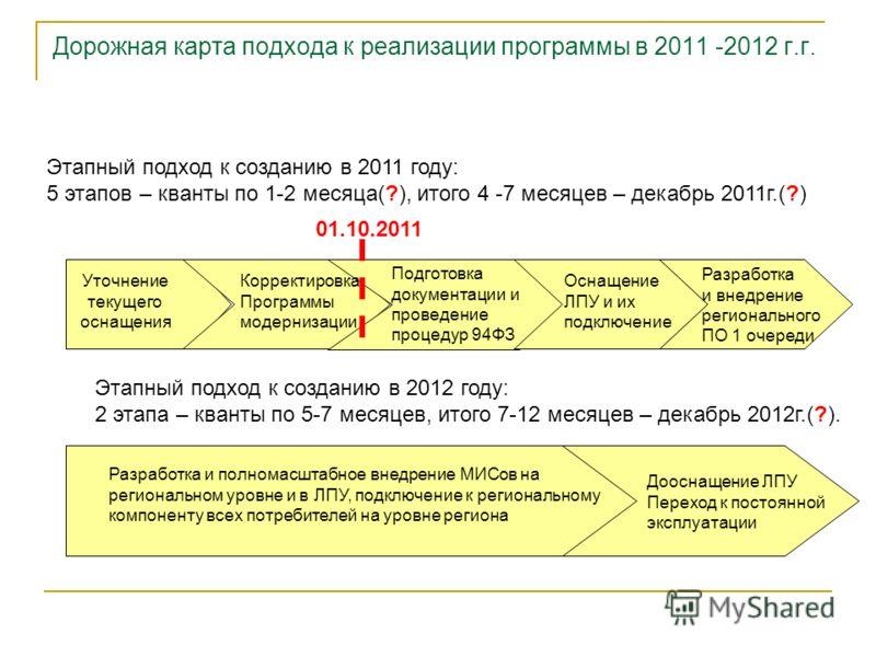 Дорожная карта подхода к реализации программы в 2011 -2012 г.г. Этапный подход к созданию в 2011 году: 5 этапов – кванты по 1-2 месяца(?), итого 4 -7 месяцев – декабрь 2011г.(?) Уточнение текущего оснащения Корректировка Программы модернизации Подгот