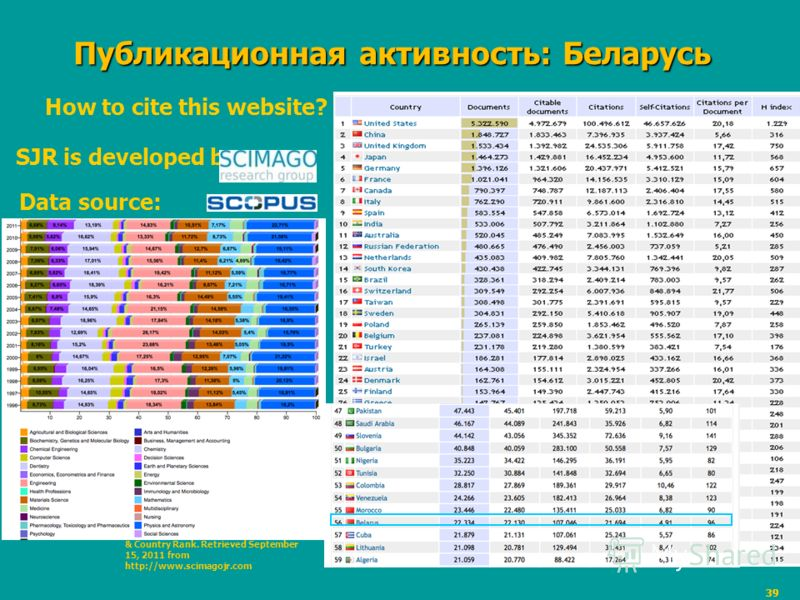 39 Публикационная активность: Беларусь How to cite this website? SJR is developed by: Data source: Note:SCImago. (2010). SJR – SCImago Journal & Country Rank. Retrieved September 15, 2011 from http://www.scimagojr.com Documents published in (country)