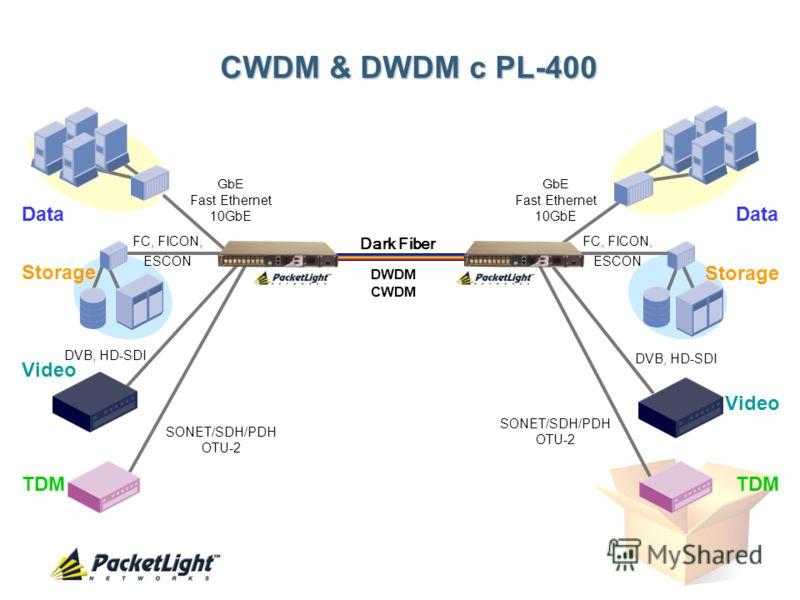 DWDM CWDM Data Storage Video TDM Storage Data Video TDM Dark Fiber SONET/SDH/PDH OTU-2 FC, FICON, ESCON GbE Fast Ethernet 10GbE SONET/SDH/PDH OTU-2 GbE Fast Ethernet 10GbE DVB, HD-SDI CWDM & DWDM c PL-400 FC, FICON, ESCON DVB, HD-SDI