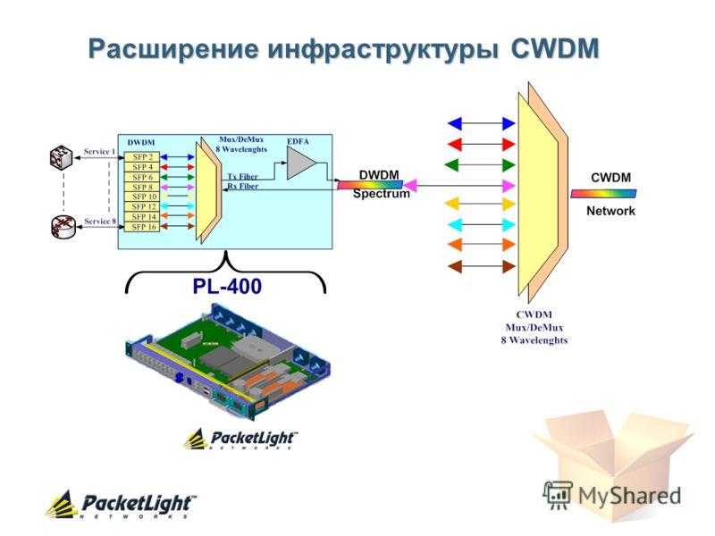 Расширение инфраструктуры CWDM