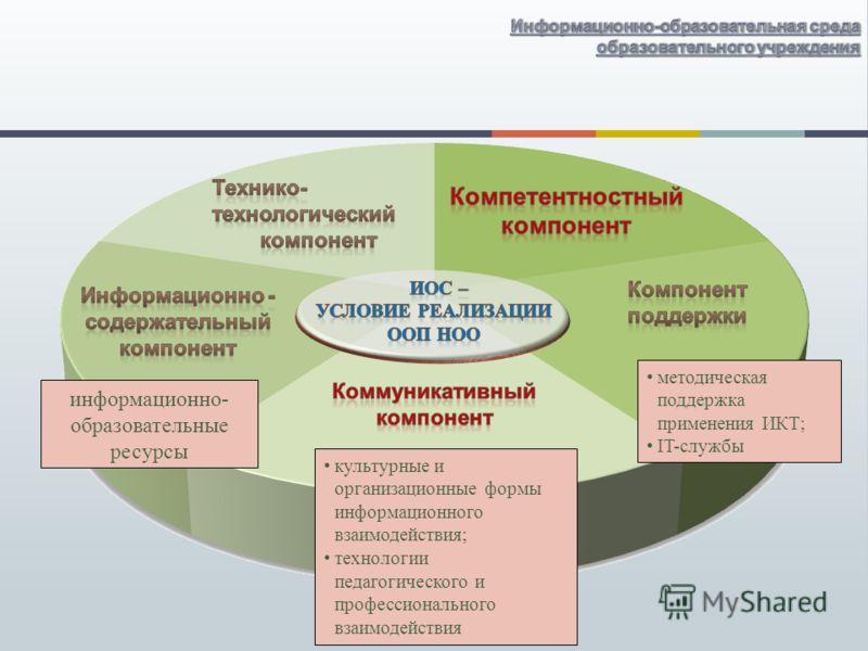информационно- образовательные ресурсы культурные и организационные формы информационного взаимодействия; технологии педагогического и профессионального взаимодействия методическая поддержка применения ИКТ; IT-службы