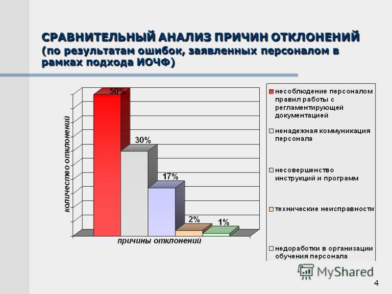 4 СРАВНИТЕЛЬНЫЙ АНАЛИЗ ПРИЧИН ОТКЛОНЕНИЙ (по результатам ошибок, заявленных персоналом в рамках подхода ИОЧФ)