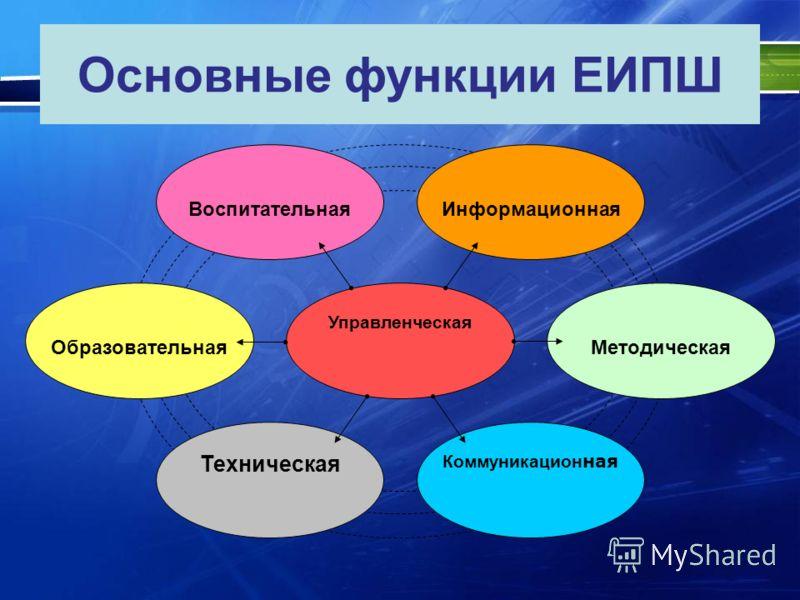 Основные функции ЕИПШ Управленческая Коммуникацион ная ВоспитательнаяИнформационная МетодическаяОбразовательная Техническая