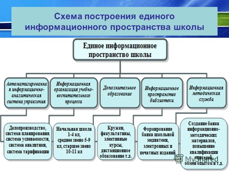 Схема построения единого информационного пространства школы