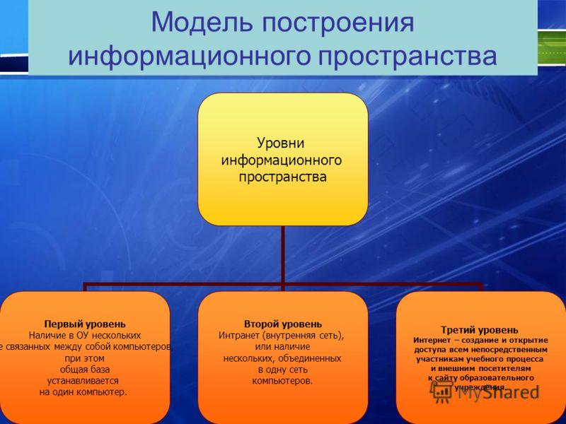 Модель построения информационного пространства Уровни информационного пространства Первый уровень Наличие в ОУ нескольких не связанных между собой компьютеров, при этом общая база устанавливается на один компьютер. Второй уровень Интранет (внутренняя