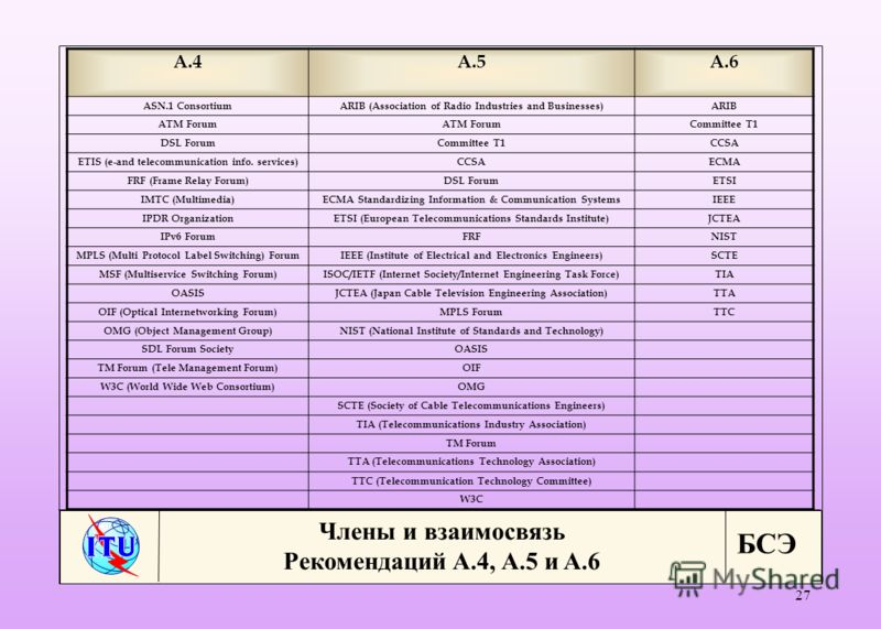 БСЭ 27 A.4A.5 A.6 ASN.1 ConsortiumARIB (Association of Radio Industries and Businesses)ARIB ATM Forum Committee T1 DSL ForumCommittee T1CCSA ETIS (e-and telecommunication info. services) CCSAECMA FRF (Frame Relay Forum)DSL ForumETSI IMTC (Multimedia)