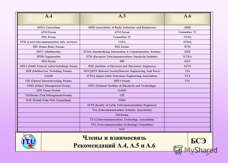 БСЭ 27 A.4A.5 A.6 ASN.1 ConsortiumARIB (Association of Radio Industries and Businesses)ARIB ATM Forum Committee T1 DSL ForumCommittee T1CCSA ETIS (e-and telecommunication info. services) CCSAECMA FRF (Frame Relay Forum)DSL ForumETSI IMTC (Multimedia)