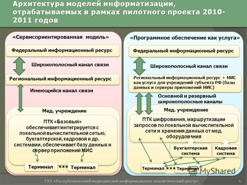 Архитектура моделей информатизации, отрабатываемых в рамках пилотного проекта 2010- 2011 годов 5 ГУЗ «Республиканский медицинский информационно-аналитический центр» Цель : «Сервисориентированная модель» Федеральный информационный ресурс Региональный
