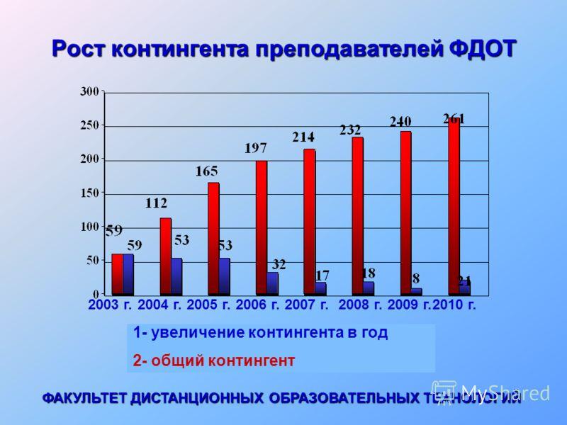 Рост контингента преподавателей ФДОТ 2003 г. 1- увеличение контингента в год 2- общий контингент 2004 г.2005 г.2006 г.2007 г.2009 г.2008 г.2010 г. ФАКУЛЬТЕТ ДИСТАНЦИОННЫХ ОБРАЗОВАТЕЛЬНЫХ ТЕХНОЛОГИЙ