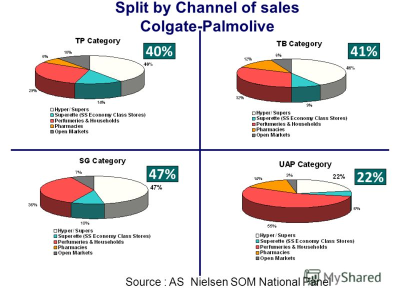 40%41% 47% 22% Source : AS Nielsen SOM National Panel Split by Channel of sales Colgate-Palmolive