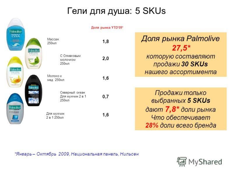 Гели для душа: 5 SKUs Доля рынка YTD09* 1,8 *Январь – Октябрь 2009, Национальная панель, Нильсен Доля рынка Palmolive 27,5* которую составляют продажи 30 SKUs нашего ассортимента Продажи только выбранных 5 SKUs дают 7,8* доли рынка Что обеспечивает 2