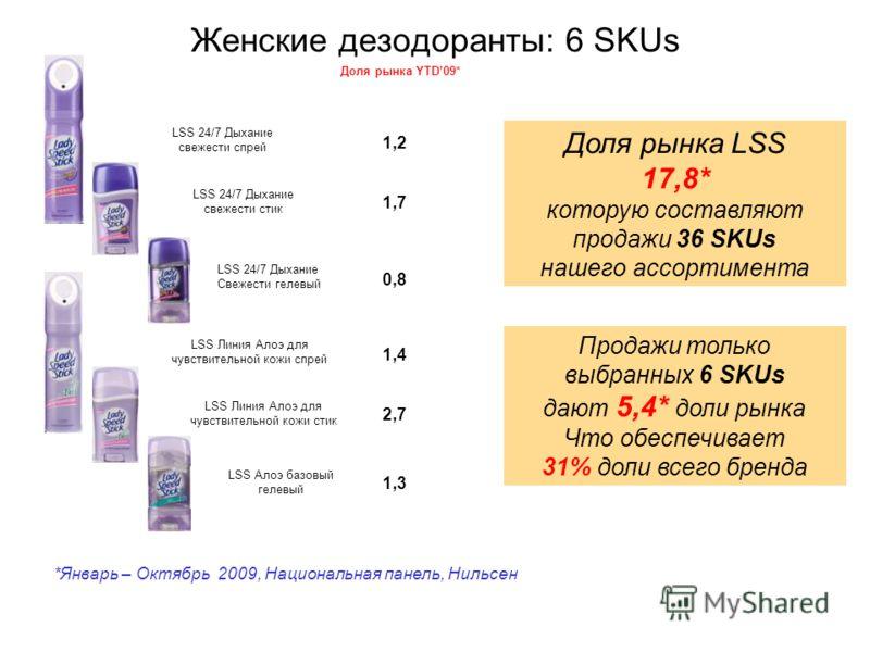 Женские дезодоранты: 6 SKUs Доля рынка YTD09* 1,2 1,7 0,8 1,4 2,7 1,3 *Январь – Октябрь 2009, Национальная панель, Нильсен Доля рынка LSS 17,8* которую составляют продажи 36 SKUs нашего ассортимента Продажи только выбранных 6 SKUs дают 5,4* доли рынк