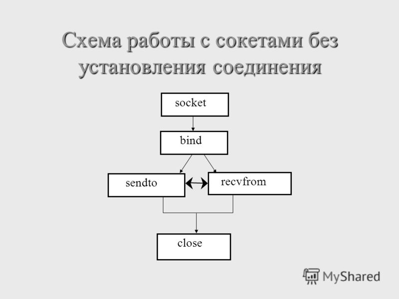 Схема работы с сокетами без установления соединения bind socket sendto recvfrom close