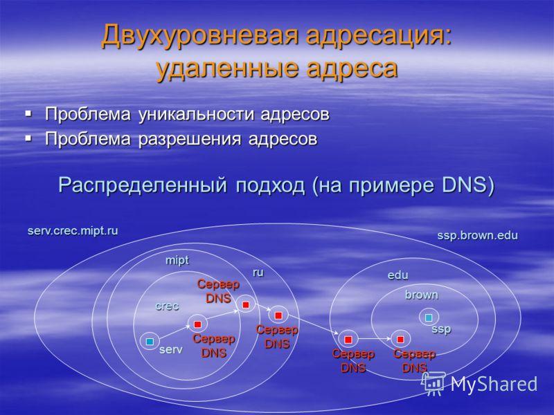 serv Двухуровневая адресация: удаленные адреса Проблема уникальности адресов Проблема уникальности адресов Проблема разрешения адресов Проблема разрешения адресов Распределенный подход (на примере DNS) crec mipt ru serv.crec.mipt.ru Сервер DNS ssp br