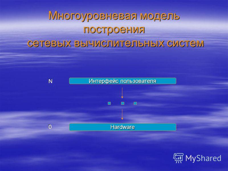 Многоуровневая модель построения сетевых вычислительных систем Интерфейс пользователя Hardware N 0