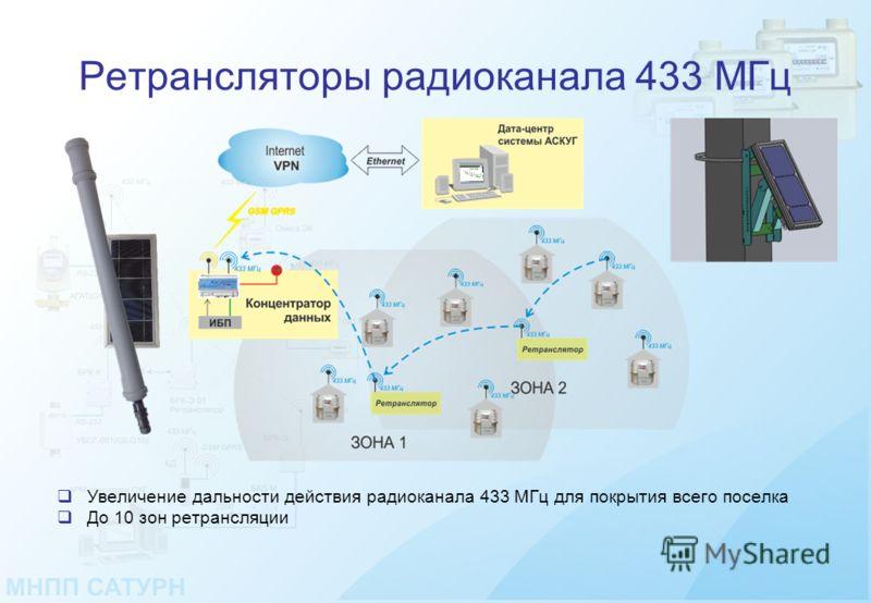 Ретрансляторы радиоканала 433 МГц Увеличение дальности действия радиоканала 433 МГц для покрытия всего поселка До 10 зон ретрансляции