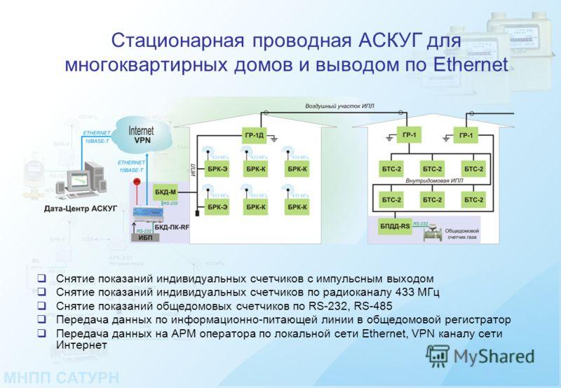 Стационарная проводная АСКУГ для многоквартирных домов и выводом по Ethernet Снятие показаний индивидуальных счетчиков c импульсным выходом Снятие показаний индивидуальных счетчиков по радиоканалу 433 МГц Снятие показаний общедомовых счетчиков по RS-