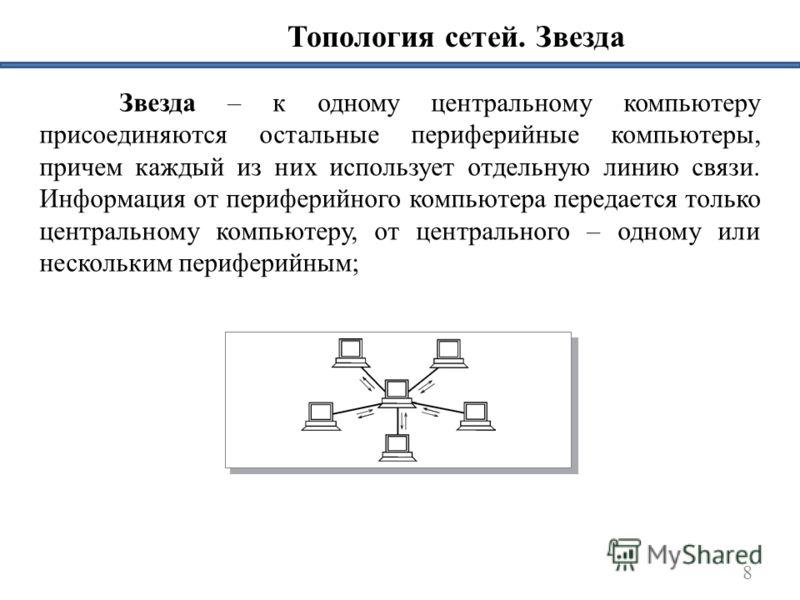 Топология сетей. Звезда Звезда – к одному центральному компьютеру присоединяются остальные периферийные компьютеры, причем каждый из них использует отдельную линию связи. Информация от периферийного компьютера передается только центральному компьютер